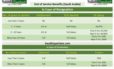 An overview of the kingdom of saudi arabia